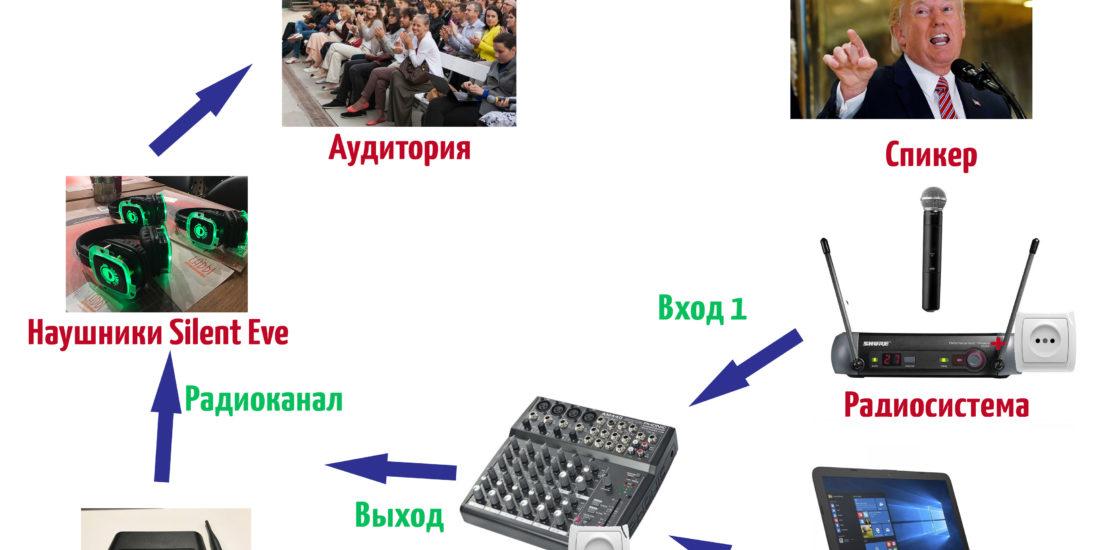 Пример подключения silent disco Headphone